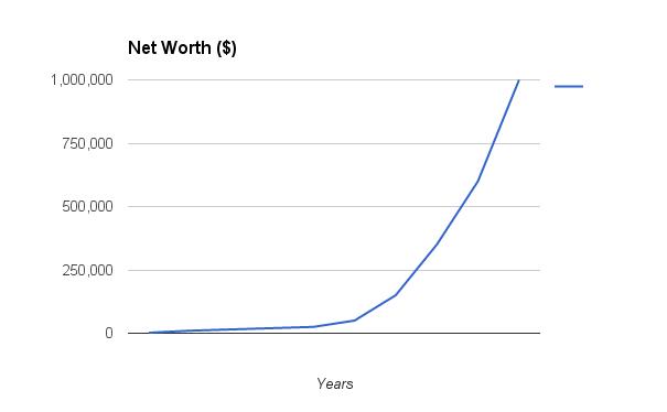 million-dollars_09_net-worth