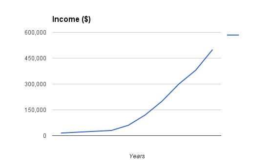 million-dollars_10_income